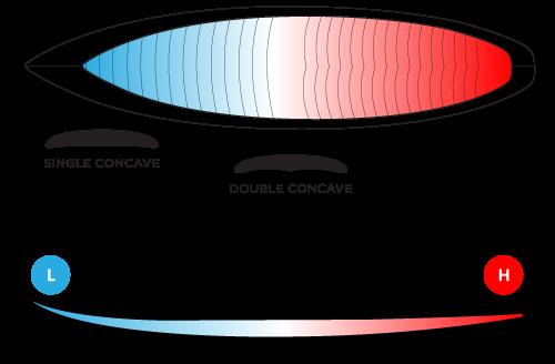 bender-concave
