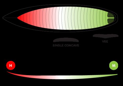 fomo-rocker-concave