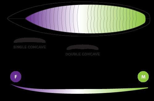 mullet-rocker-concave